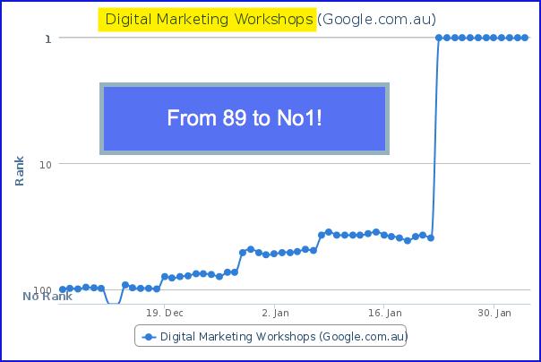 Digital Marketing Workshops - Wade Cockfield Executive SEO