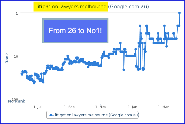 Ligitation Lawyers Melbourne - Wade Cockfield Executive SEO
